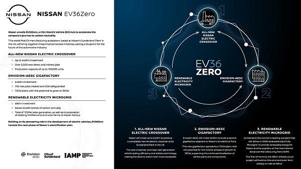 Home - 2021 07 01 ev36zero infographic final
